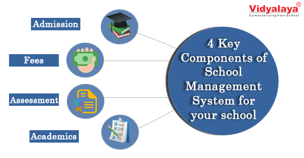 components-of-school-management-system